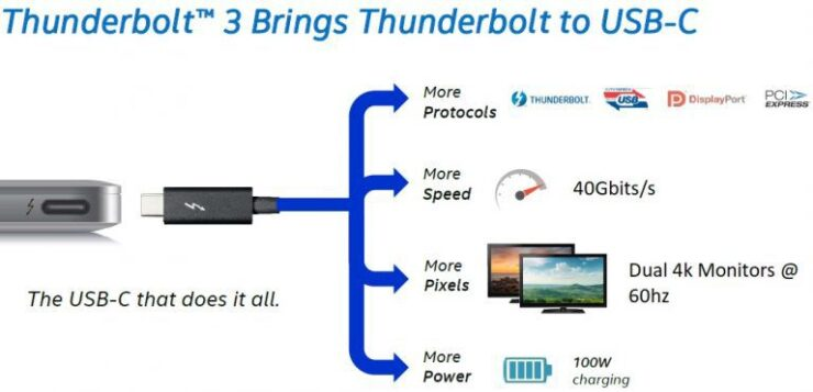 Thunder 3 to usb-c